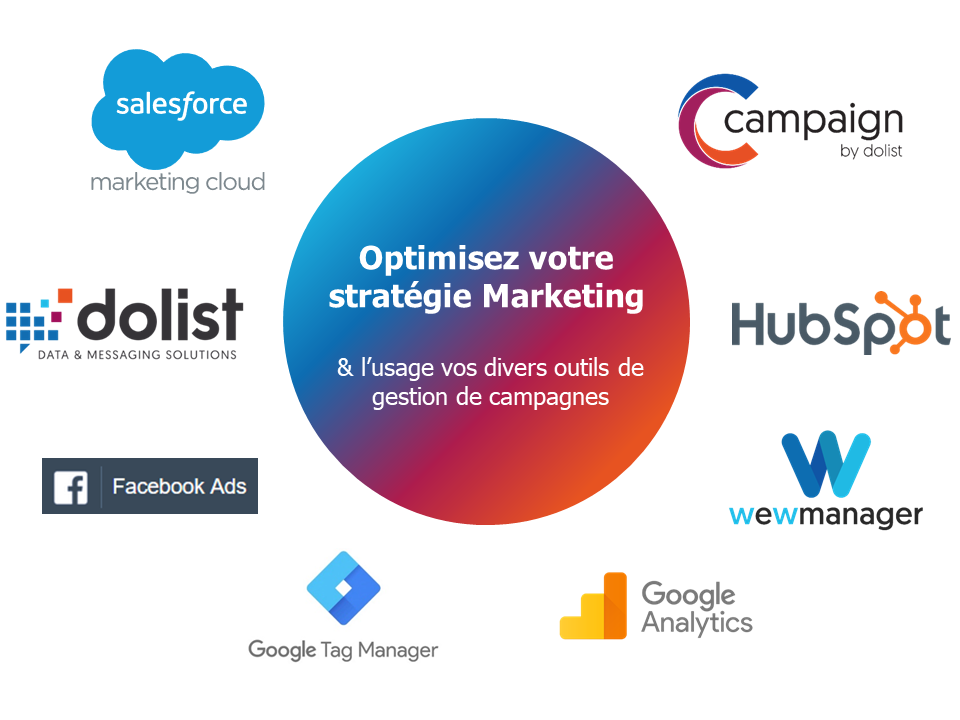 Schéma offre Consulting Marketing Dolist