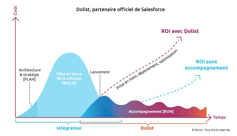 Schéma Accompagnement marketing Salesforce