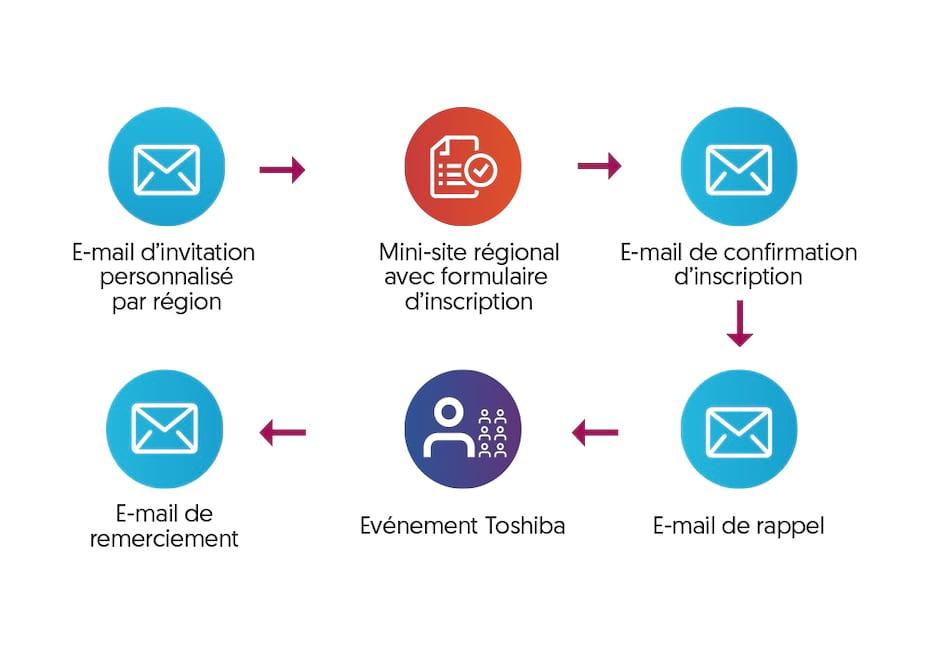 Schéma Accompagnement Email d'un Evenement Toshiba